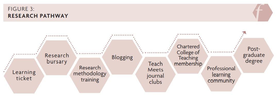 Figure 3 showing the research pathway: learning ticket, research bursary, research methodology training, blogging, teachmeets journal clubs, Chartered College of Teaching membership, professional learning community, postgraduate degree.