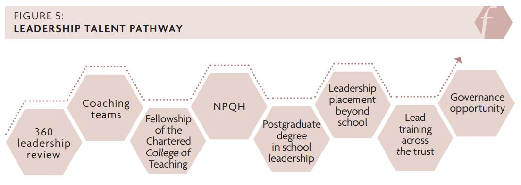 Figure 5 showing the leadership talent pathway: 360 leadership review, coaching teams, fellowship of the Chartered College of Teaching, NPQH, Postgraduate degree in school leadership, leadership placement beyond school, lead training across the trust, governance opportunity.