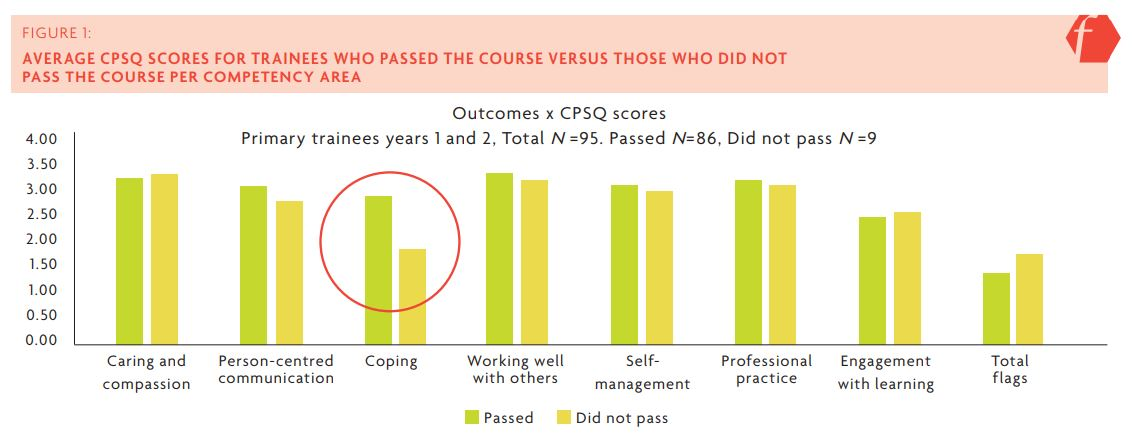 Figure 1 shows the average CPSQ scores for trainees, including 'total flags' (low scores) for each group. As circled in red, trainees who stayed and passed the course had better scores for the 'coping with demands' competency on average, compared to those who did not pass, confirmed as a significant difference through t-testing t(93) = 3.24, p = .002. The other competencies measured: caring and compassion, person centered communication, working well with others, self-management, professional practice, engagement with learning.