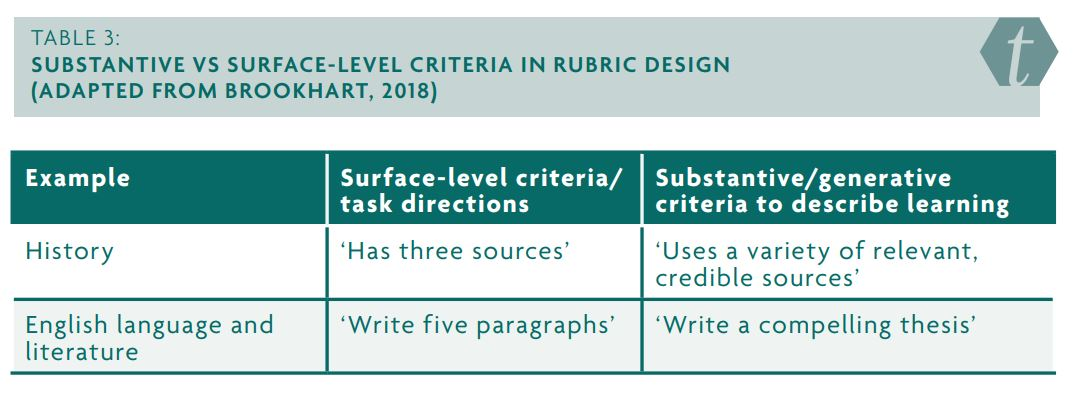 Table 3: Substantive vs surface-level criteria in rubric design (adapted from Brookhart, 2018). Displaying examples from teaching history and English language and literature.