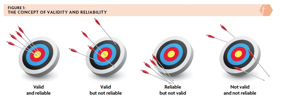 Figure 1: The concept of validity and reliability