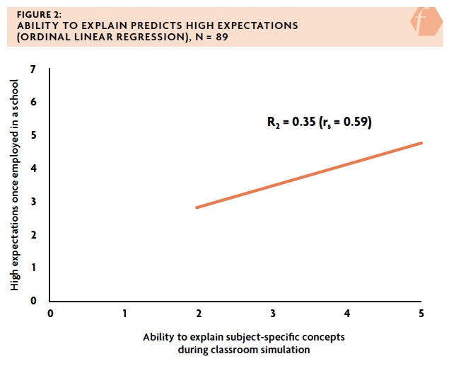 Figure 2: Ability to explain predicts later high expectations (ordinal linear regression), N = 89