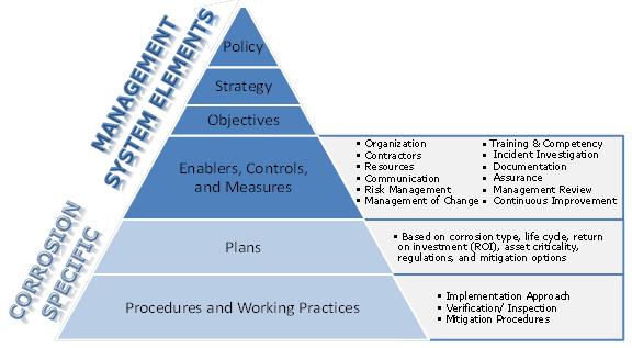 Procurement Process Review