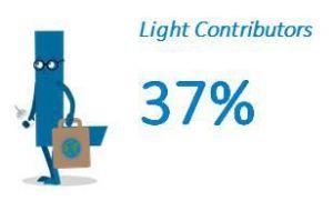 Light Contributors: 37%