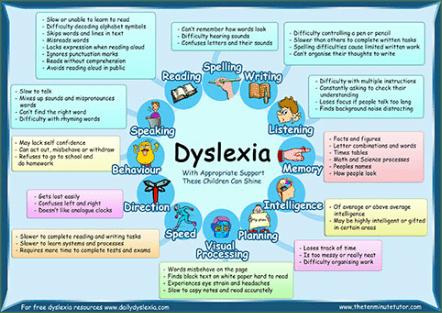 Dyslexia Colleen Talbot - Impact of Special Needs