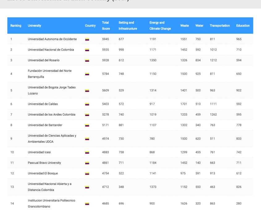 Ranking universidades verdes Colombia