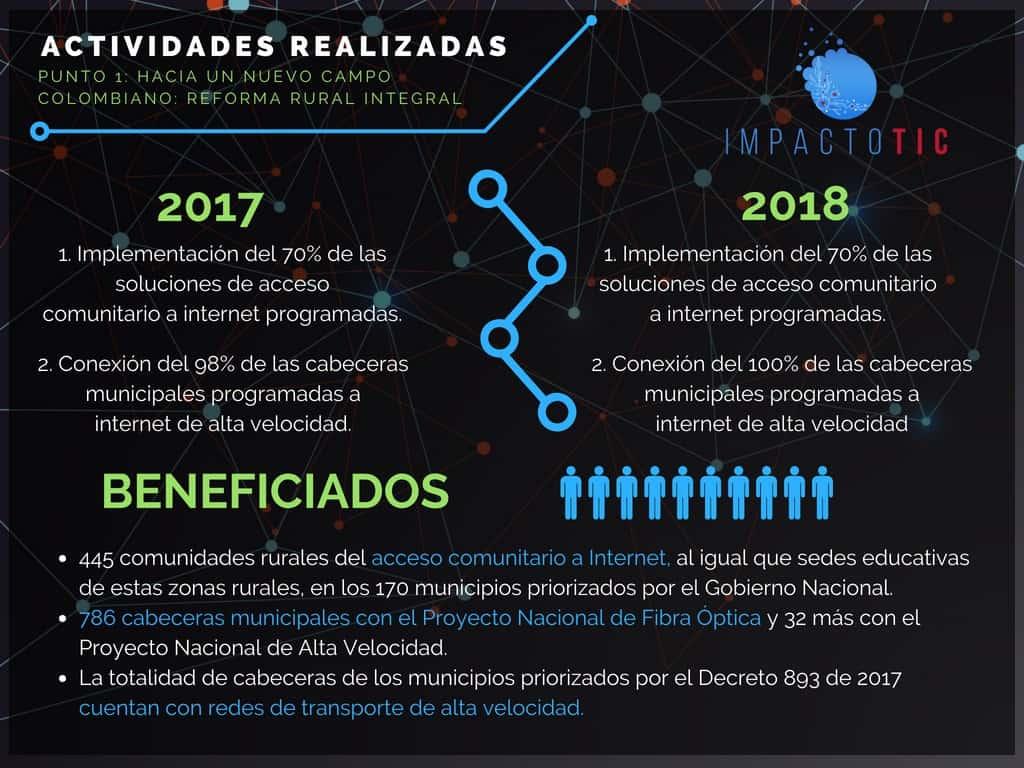 Punto 1 acuerdo de paz Colombia-Conectividad