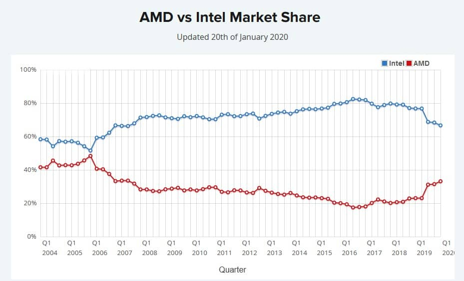 Intel And Amd Again Face To Face In The Arena Of The Processor World Impacto Tic