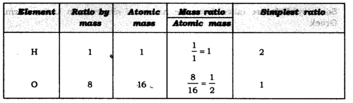 ncert-solutions-for-class-9-science-atoms-and-molecules-9