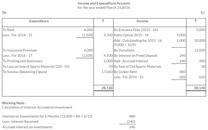 ts-grewal-solutions-class-11-accountancy-chapter-20-financial-statements-of-not-for-profit-organisations-36-2