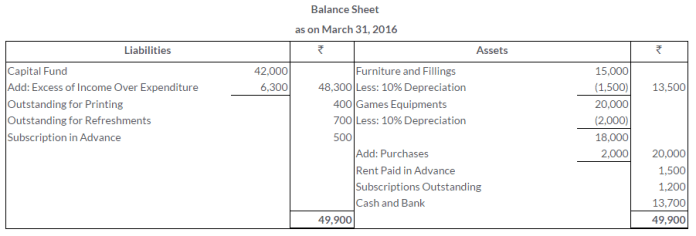 ts-grewal-solutions-class-11-accountancy-chapter-20-financial-statements-of-not-for-profit-organisations-42-3