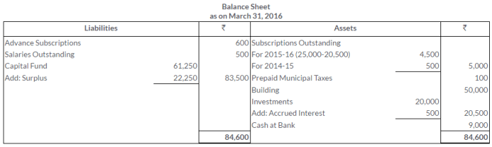 ts-grewal-solutions-class-11-accountancy-chapter-20-financial-statements-of-not-for-profit-organisations-46-3