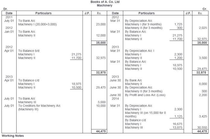 ts-grewal-solutions-class-11-accountancy-chapter-13-depreciation-10-2