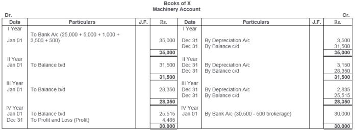 ts-grewal-solutions-class-11-accountancy-chapter-13-depreciation-20