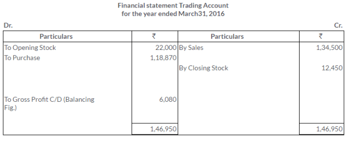 ts-grewal-solutions-class-11-accountancy-chapter-18-adjustments-preparation-financial-statements-15-2