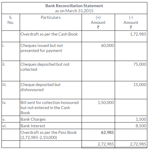 ts-grewal-solutions-class-11-accountancy-chapter-11-bank-reconciliation-statement-19