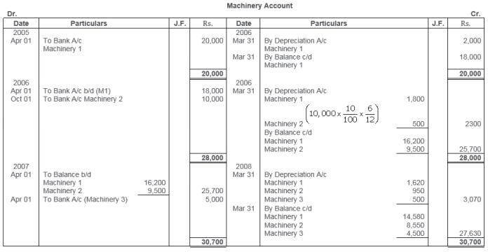 ts-grewal-solutions-class-11-accountancy-chapter-13-depreciation-22-1