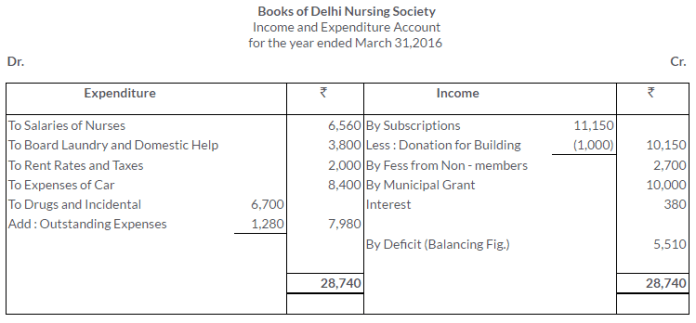 ts-grewal-solutions-class-11-accountancy-chapter-20-financial-statements-of-not-for-profit-organisations-34-2