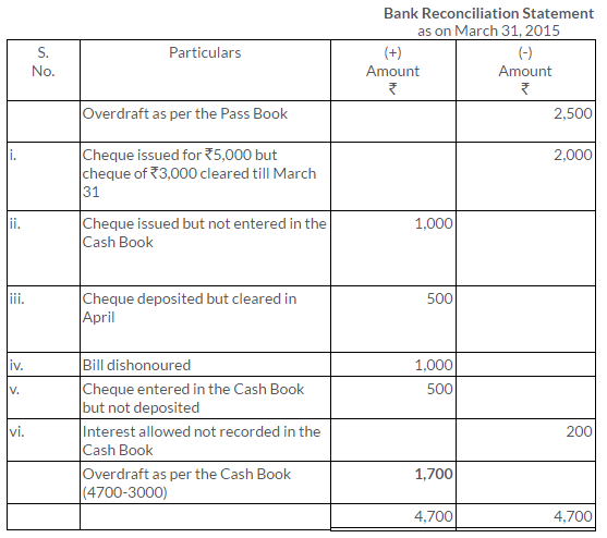 ts-grewal-solutions-class-11-accountancy-chapter-11-bank-reconciliation-statement-23