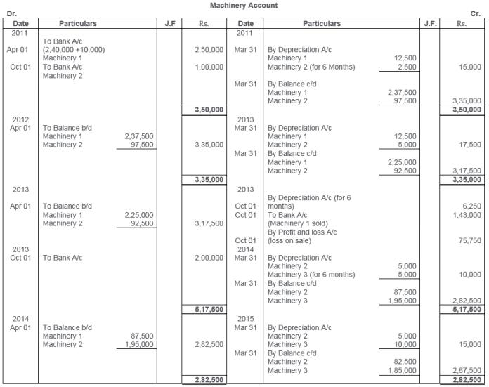 ts-grewal-solutions-class-11-accountancy-chapter-13-depreciation-3