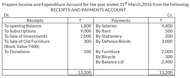 ts-grewal-solutions-class-11-accountancy-chapter-20-financial-statements-of-not-for-profit-organisations-32-1