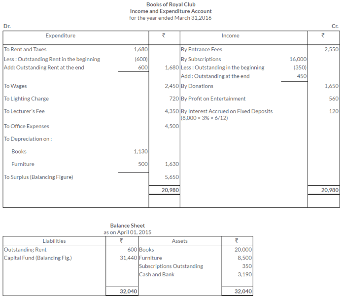 ts-grewal-solutions-class-11-accountancy-chapter-20-financial-statements-of-not-for-profit-organisations-38-2