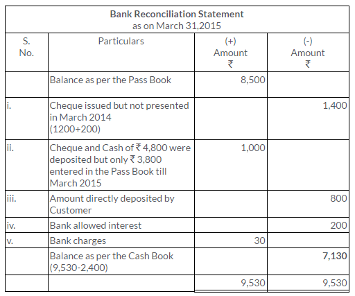 ts-grewal-solutions-class-11-accountancy-chapter-11-bank-reconciliation-statement-15
