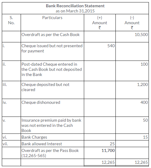 ts-grewal-solutions-class-11-accountancy-chapter-11-bank-reconciliation-statement-20
