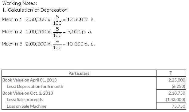 ts-grewal-solutions-class-11-accountancy-chapter-13-depreciation-3-1