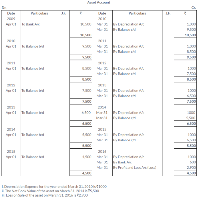ts-grewal-solutions-class-11-accountancy-chapter-13-depreciation-5