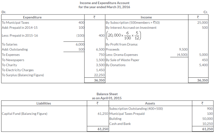 ts-grewal-solutions-class-11-accountancy-chapter-20-financial-statements-of-not-for-profit-organisations-46-2