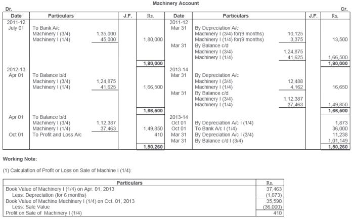 ts-grewal-solutions-class-11-accountancy-chapter-13-depreciation-23