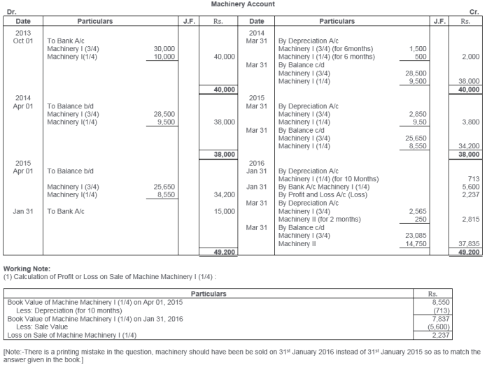 ts-grewal-solutions-class-11-accountancy-chapter-13-depreciation-26