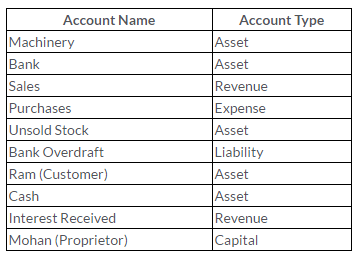 ts-grewal-solutions-class-11-accountancy-chapter-6-accounting-procedures-rules-debit-credit--Q5