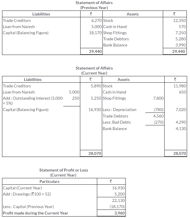 ts-grewal-solutions-class-11-accountancy-chapter-19-accounts-incomplete-records-single-entry-system-17-2