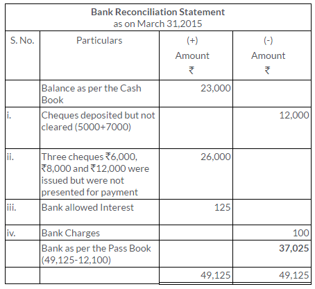 ts-grewal-solutions-class-11-accountancy-chapter-11-bank-reconciliation-statement-6