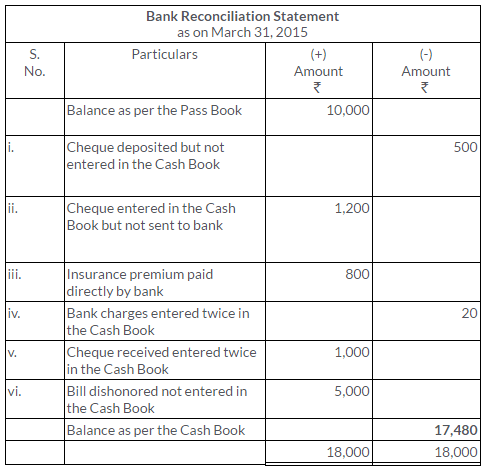 ts-grewal-solutions-class-11-accountancy-chapter-11-bank-reconciliation-statement-14-2