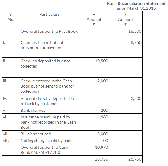 ts-grewal-solutions-class-11-accountancy-chapter-11-bank-reconciliation-statement-34-2