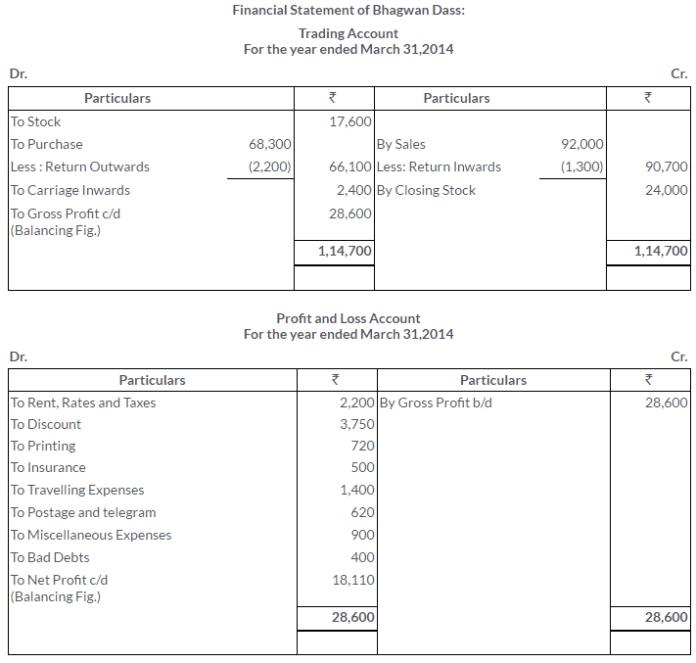 ts-grewal-solutions-class-11-accountancy-chapter-17-financial-statements-sole-proprietorship-13-2