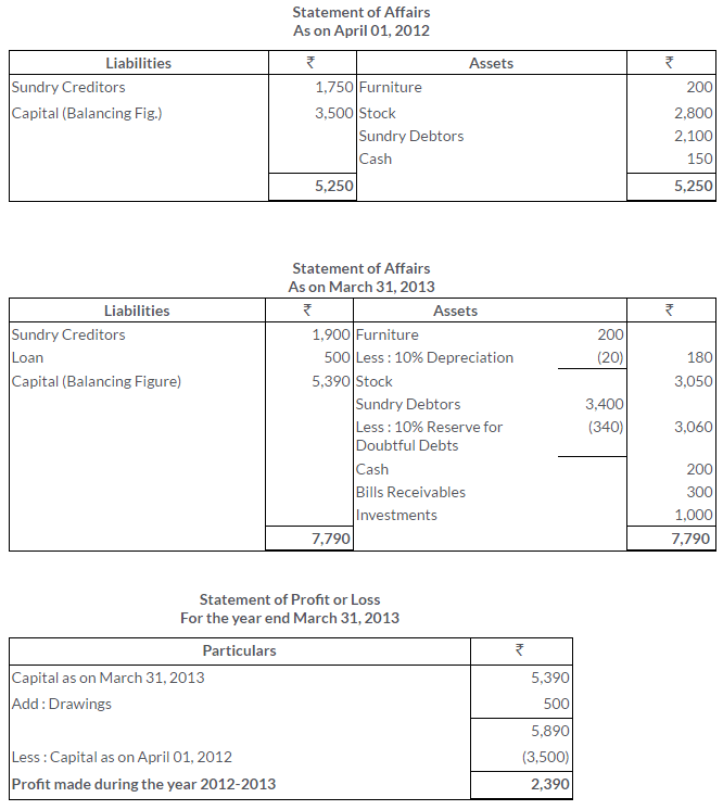 ts-grewal-solutions-class-11-accountancy-chapter-19-accounts-incomplete-records-single-entry-system-10-2