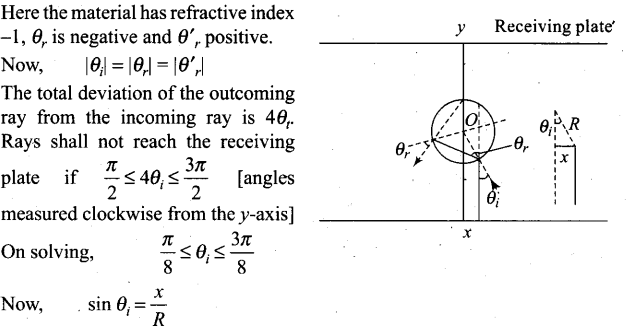 ncert-exemplar-problems-class-12-physics-ray-optics-and-optical-instruments-24