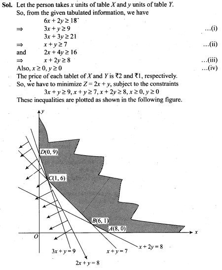 ncert-exemplar-problems-class-12-mathematics-linear-programming-22