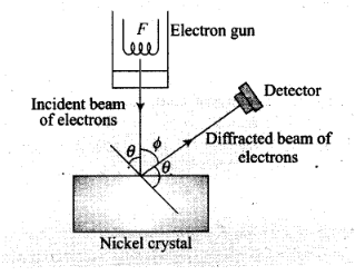 Dual Nature of Radiation and Matter NCERT Exemplar