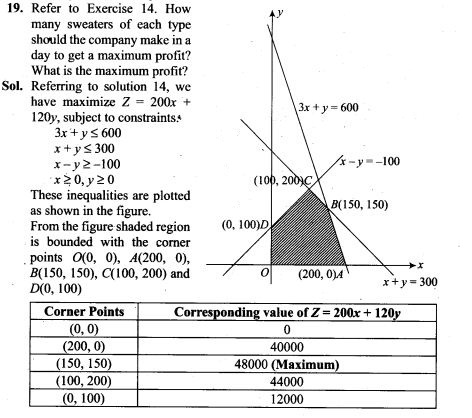 ncert-exemplar-problems-class-12-mathematics-linear-programming-16