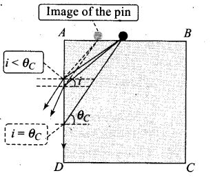 ncert-exemplar-problems-class-12-physics-ray-optics-and-optical-instruments-16