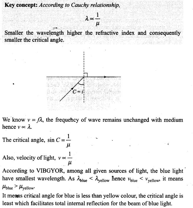 ncert-exemplar-problems-class-12-physics-ray-optics-and-optical-instruments-4