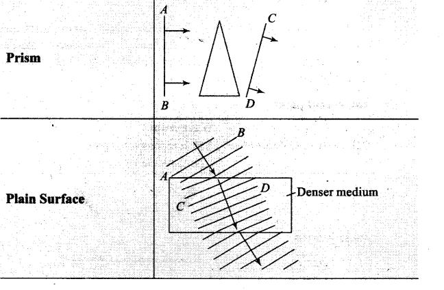 Wave Optics NCERT Exemplar Problems Solutions Physics