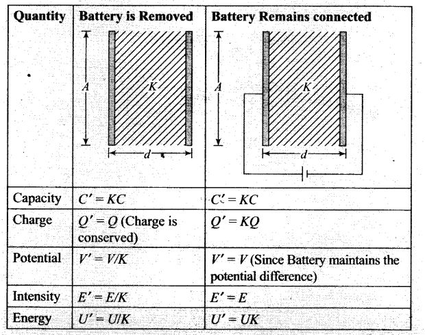ncert-exemplar-problems-class-12-physics-electrostatic-potential-and-capacitance-18