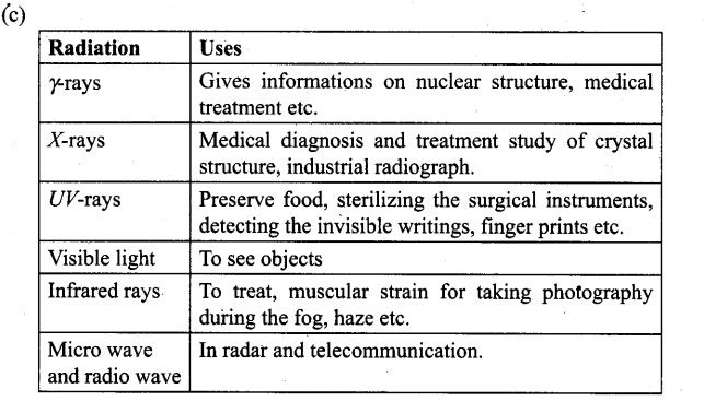 ncert-exemplar-problems-class-12-physics-electromagnetic-waves-36