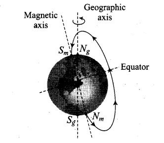 Magnetism and Matter NCERT Exemplar Problems Solutions